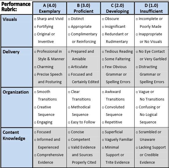 SeniorProjects 2014 - Rubric
